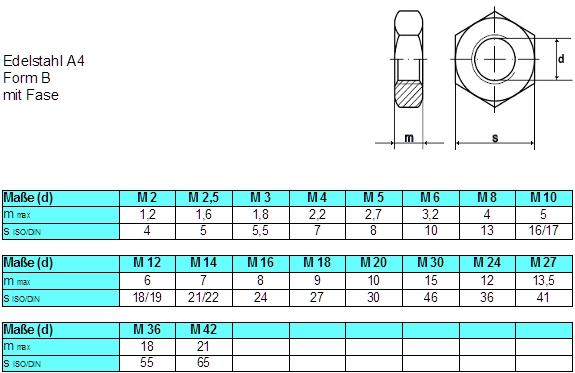 Top Sechskantmuttern niedrige Form DIN 439 - Edelstahl A4 CK53