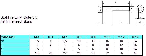 ISO4762  8.8 M10x120 verzinkt Zylinderschraube mit Innensechskant DIN 912