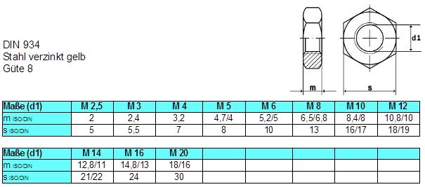 Festigkeit 8 10 Stk DIN 934 Sechskantmutter M12 Stahl gelb verzinkt