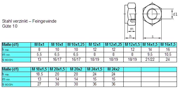 5 Stk DIN 985 Sicherungsmuttern M12x1,5 Festigkeit 10 Stahl verzinkt