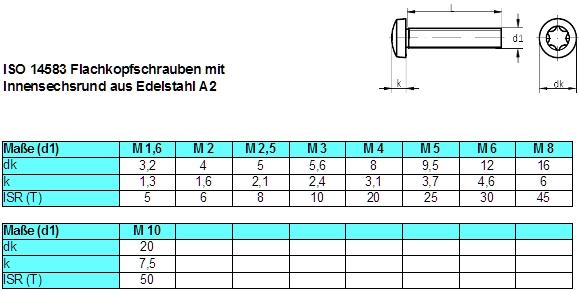 Bevorzugt Edelstahlschrauben Linsenkopfschrauben Niro A2 EG96