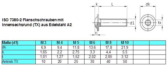 Extrem Linsenflanschkopfschrauben mit Torx Edelstahl A2 ISO 7380-2 WB17