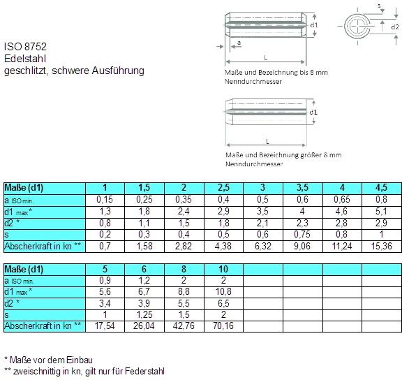 ГОСТ DIN ISO  Таблица соответствия стандартов